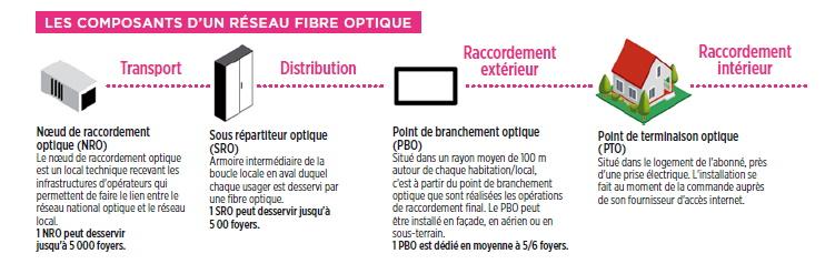 Schéma de déploiement de la fibre optique